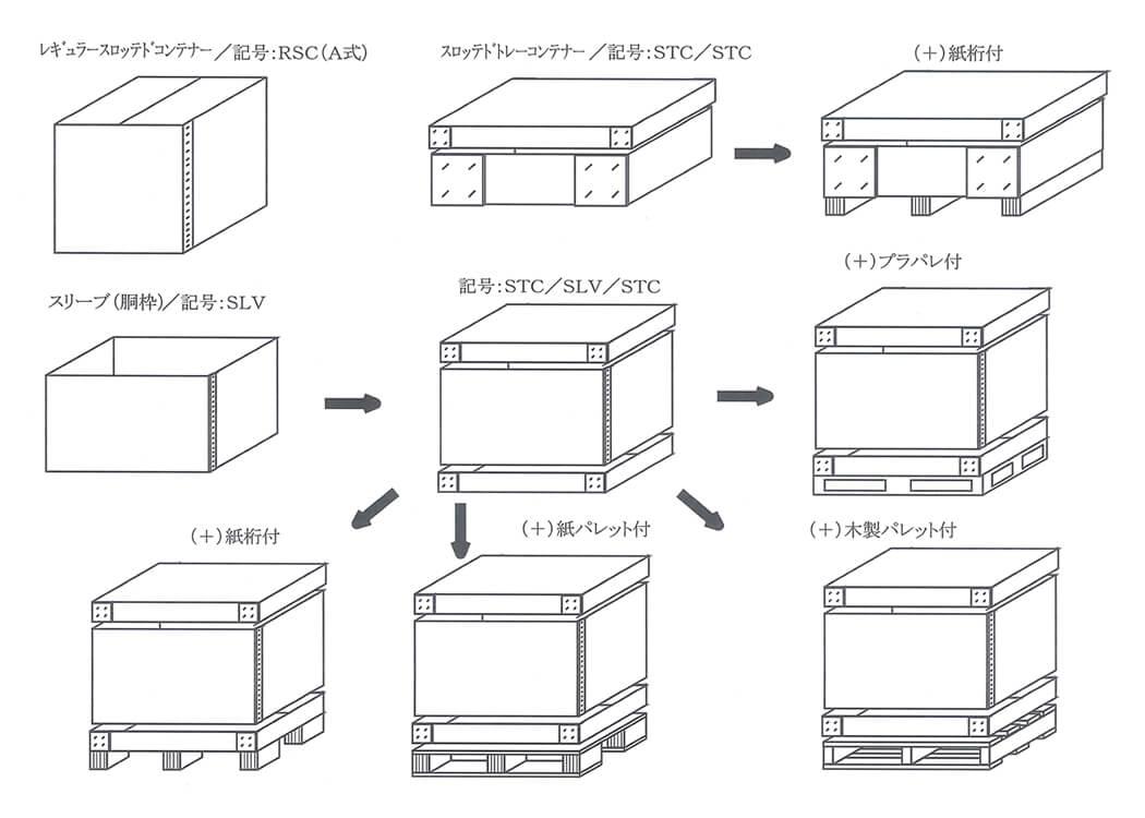 箱形状各種:商品の積載状況により様々なバリエーションでの対応が可能です!!